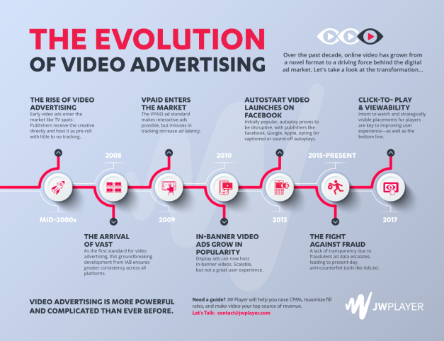 video marketing timeline