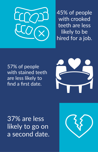 45% of people with crooked teeth are less likely to be hired for a job, 57% of people with crooked teeth are less like to find a first date, and 37% are less likely to go on a second date.